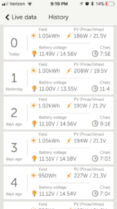 Victron charge history for Vernal
